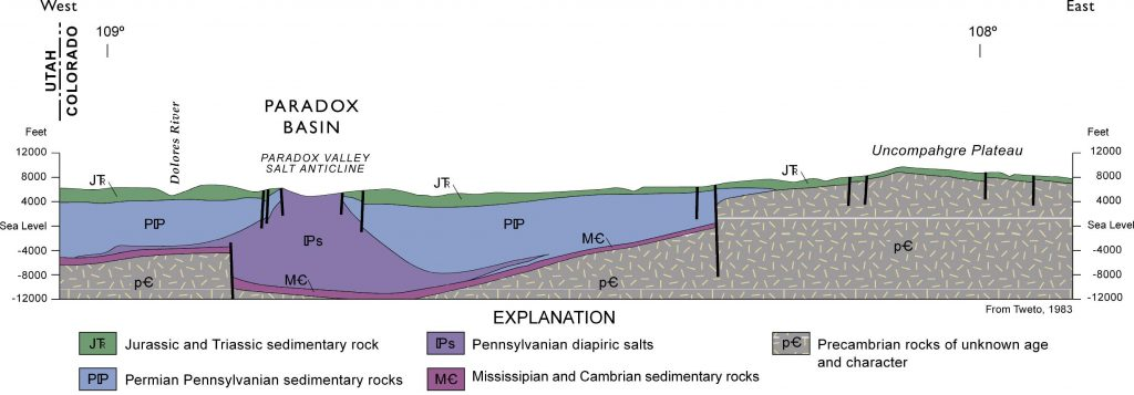 Paradox Basin cross section